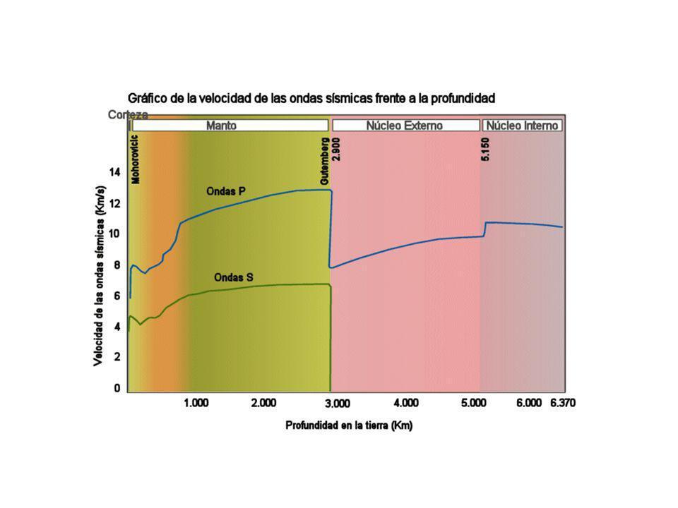 http://ies.rayuela.mostoles.educa.madrid.org/deptos/dbiogeo/recursos/Mapas/GraficoVelocidadOndasSismicas.gif