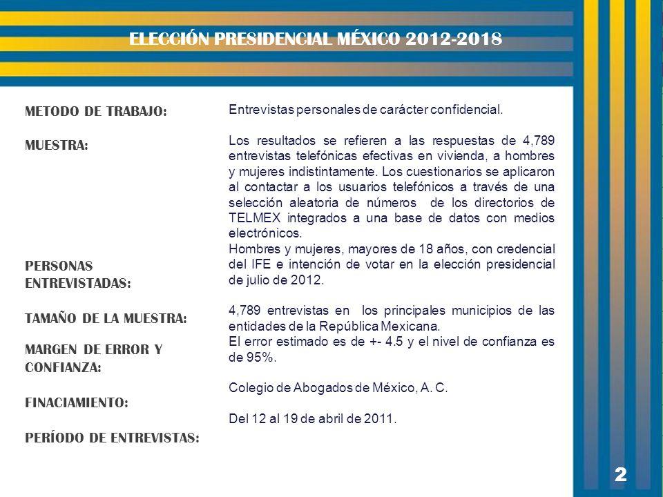2 ELECCIÓN PRESIDENCIAL MÉXICO 2012-2018 METODO DE TRABAJO: MUESTRA: PERSONAS ENTREVISTADAS: TAMAÑO DE LA MUESTRA: MARGEN DE ERROR Y CONFIANZA: FINACIAMIENTO: PERÍODO DE ENTREVISTAS: Entrevistas personales de carácter confidencial.