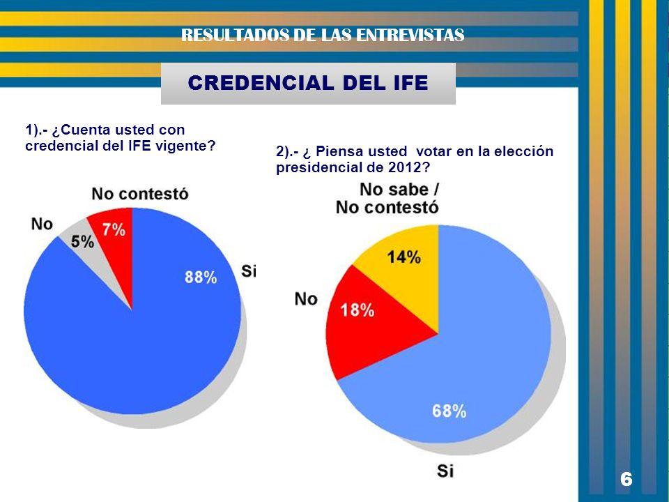 6 RESULTADOS DE LAS ENTREVISTAS 6 1).- ¿Cuenta usted con credencial del IFE vigente.