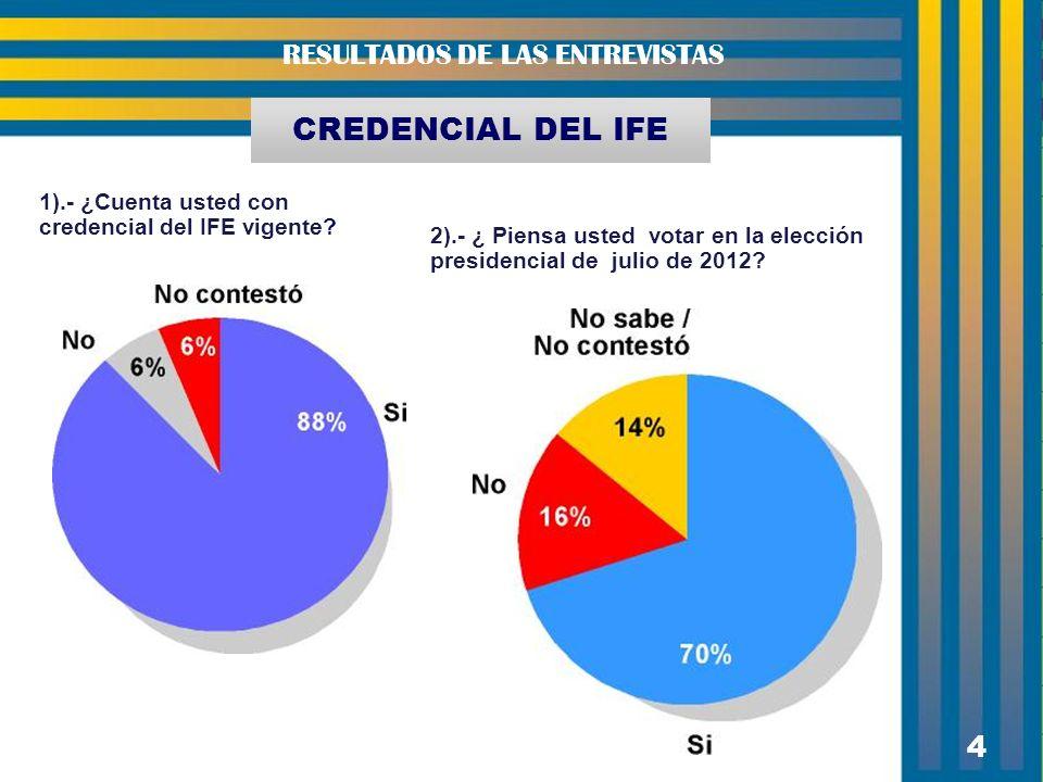 4 RESULTADOS DE LAS ENTREVISTAS 4 1).- ¿Cuenta usted con credencial del IFE vigente.