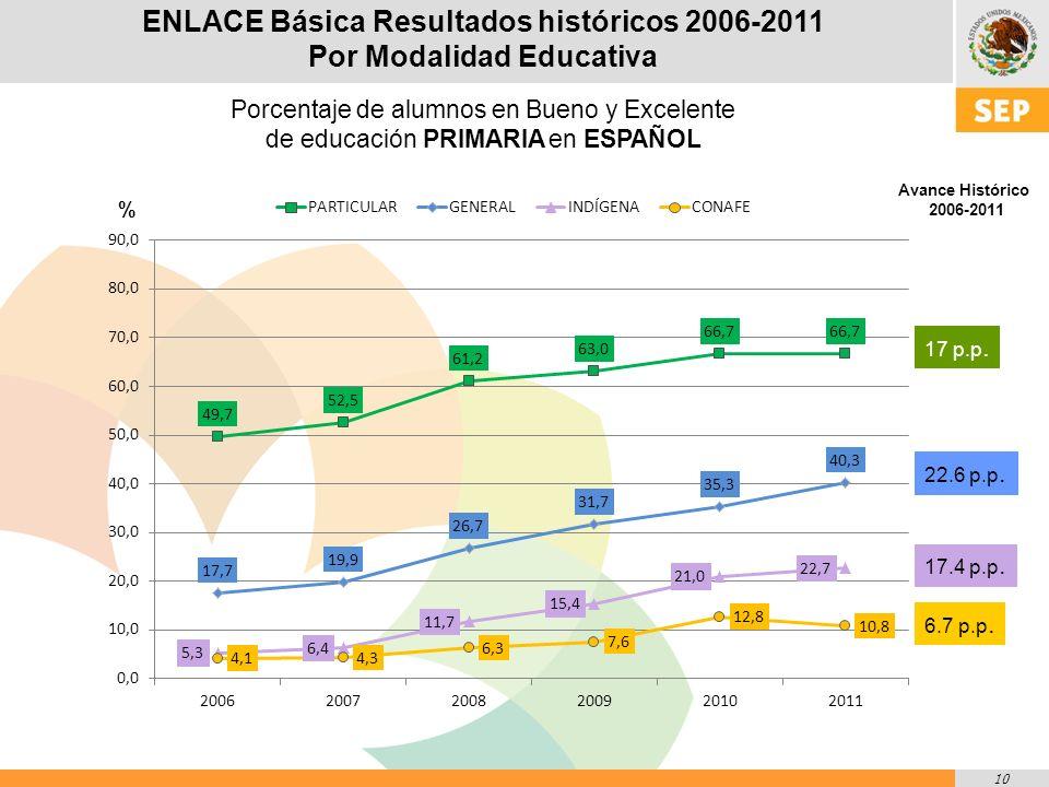 10 ENLACE Básica Resultados históricos 2006-2011 Por Modalidad Educativa Porcentaje de alumnos en Bueno y Excelente de educación PRIMARIA en ESPAÑOL % Avance Histórico 2006-2011 17 p.p.