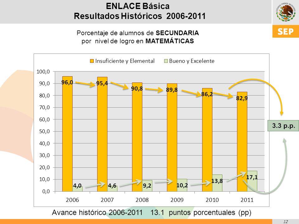 12 ENLACE Básica Resultados Históricos 2006-2011 Porcentaje de alumnos de SECUNDARIA por nivel de logro en MATEMÁTICAS Avance histórico 2006-2011 13.1 puntos porcentuales (pp) 3.3 p.p.