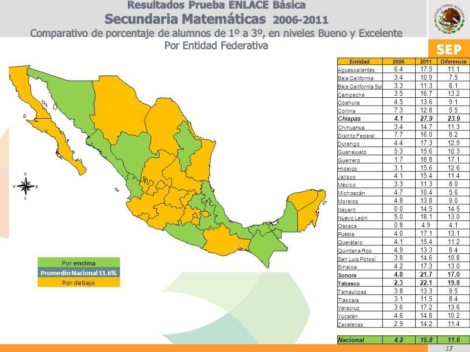 13 Entidad20062011Diferencia Aguascalientes 6.417.511.1 Baja California 3.410.97.5 Baja California Sur 3.311.38.1 Campeche 3.516.713.2 Coahuila 4.513.69.1 Colima 7.312.85.5 Chiapas 4.127.923.9 Chihuahua 3.414.711.3 Distrito Federal 7.716.08.2 Durango 4.417.312.9 Guanajuato 5.315.610.3 Guerrero 1.718.817.1 Hidalgo 3.115.612.6 Jalisco 4.115.411.4 México 3.311.38.0 Michoacán 4.710.45.6 Morelos 4.813.89.0 Nayarit 0.014.5 Nuevo León 5.018.113.0 Oaxaca 0.84.94.1 Puebla 4.017.113.1 Querétaro 4.115.411.2 Quintana Roo 4.913.38.4 San Luis Potosí 3.814.610.8 Sinaloa 4.217.313.0 Sonora 4.821.717.0 Tabasco 2.322.119.8 Tamaulipas 3.813.39.5 Tlaxcala 3.111.58.4 Veracruz 3.617.213.6 Yucatán 4.614.810.2 Zacatecas 2.914.211.4 Nacional4.215.811.6 Por encima Promedio Nacional 11.6% Por debajo