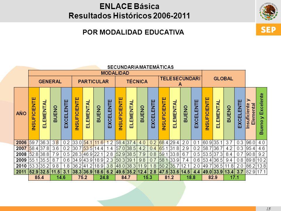 15 ENLACE Básica Resultados Históricos 2006-2011 POR MODALIDAD EDUCATIVA SECUNDARIA MATEMÁTICAS MODALIDAD GLOBAL GENERALPARTICULARTÉCNICA TELESECUNDARI A AÑO INSUFICIENTE ELEMENTAL BUENO EXCELENTE INSUFICIENTE ELEMENTAL BUENO EXCELENTE INSUFICIENTE ELEMENTAL BUENO EXCELENTE INSUFICIENTE ELEMENTAL BUENO EXCELENTE INSUFICIENTE ELEMENTAL BUENO EXCELENTE Insuficiente y Elemental Bueno y Excelente 200659.736.33.80.233.054.111.61.258.437.44.00.268.429.42.00.160.935.13.70.396.04.0 200758.437.83.60.230.753.514.41.457.038.54.20.465.131.82.90.258.736.74.20.395.44.6 200852.838.87.90.528.346.922.12.852.938.57.90.859.133.86.70.553.537.38.40.790.89.2 200955.135.58.70.634.943.918.92.350.339.19.80.758.133.97.40.653.436.59.40.889.810.2 201053.335.29.81.836.241.218.93.848.038.311.91.850.235.712.12.049.736.511.82.086.213.8 201152.932.511.53.138.336.918.66.249.635.212.42.847.533.614.54.449.033.913.43.782.917.1 85.414.675.224.884.715.381.218.882.917.1