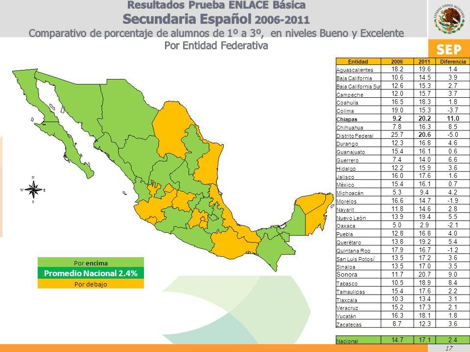 17 Entidad20062011Diferencia Aguascalientes 18.219.61.4 Baja California 10.614.53.9 Baja California Sur 12.615.32.7 Campeche 12.015.73.7 Coahuila 16.518.31.8 Colima 19.015.3-3.7 Chiapas 9.220.211.0 Chihuahua 7.816.38.5 Distrito Federal 25.720.6-5.0 Durango 12.316.84.6 Guanajuato 15.416.10.6 Guerrero 7.414.06.6 Hidalgo 12.215.93.6 Jalisco 16.017.61.6 México 15.416.10.7 Michoacán 5.39.44.2 Morelos 16.614.7-1.9 Nayarit 11.814.62.8 Nuevo León 13.919.45.5 Oaxaca 5.02.9-2.1 Puebla 12.816.84.0 Querétaro 13.819.25.4 Quintana Roo 17.916.7-1.2 San Luis Potosí 13.517.23.6 Sinaloa 13.517.03.5 Sonora11.720.79.0 Tabasco 10.518.98.4 Tamaulipas 15.417.62.2 Tlaxcala 10.313.43.1 Veracruz 15.217.32.1 Yucatán 16.318.11.8 Zacatecas 8.712.33.6 Nacional 14.717.12.4 Por encima Promedio Nacional 2.4% Por debajo