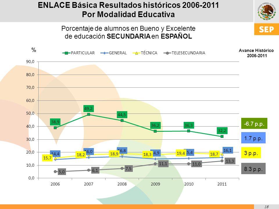 18 % Avance Histórico 2006-2011 -6.7 p.p. 1.7 p.p.
