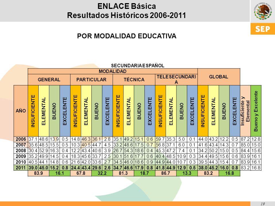 19 ENLACE Básica Resultados Históricos 2006-2011 POR MODALIDAD EDUCATIVA SECUNDARIA ESPAÑOL MODALIDAD GLOBAL GENERALPARTICULARTÉCNICA TELESECUNDARI A AÑO INSUFICIENTE ELEMENTAL BUENO EXCELENTE INSUFICIENTE ELEMENTAL BUENO EXCELENTE INSUFICIENTE ELEMENTAL BUENO EXCELENTE INSUFICIENTE ELEMENTAL BUENO EXCELENTE INSUFICIENTE ELEMENTAL BUENO EXCELENTE Insuficiente y Elemental Bueno y Excelente 200637.148.613.90.514.846.336.12.835.149.215.10.659.735.35.00.144.043.212.20.587.212.8 200735.648.515.50.510.340.544.74.533.248.617.50.756.837.16.00.141.643.414.30.785.015.0 200830.452.916.30.412.243.440.63.926.754.318.60.445.347.27.40.134.250.215.00.584.415.6 200935.249.914.50.418.345.633.72.530.151.617.70.640.448.510.90.334.449.515.60.683.916.1 201040.544.114.80.621.642.033.62.734.546.018.60.944.944.010.70.339.544.315.40.783.916.1 201139.045.015.20.824.443.429.62.634.746.617.90.841.844.912.90.538.045.216.00.883.216.8 83.916.167.832.281.318.786.713.383.216.8