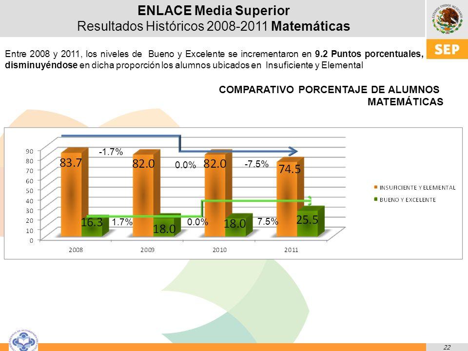 22 ENLACE Media Superior Resultados Históricos 2008-2011 Matemáticas Entre 2008 y 2011, los niveles de Bueno y Excelente se incrementaron en 9.2 Puntos porcentuales, disminuyéndose en dicha proporción los alumnos ubicados en Insuficiente y Elemental 0.0% -1.7% 0.0%1.7% COMPARATIVO PORCENTAJE DE ALUMNOS MATEMÁTICAS 7.5% -7.5%