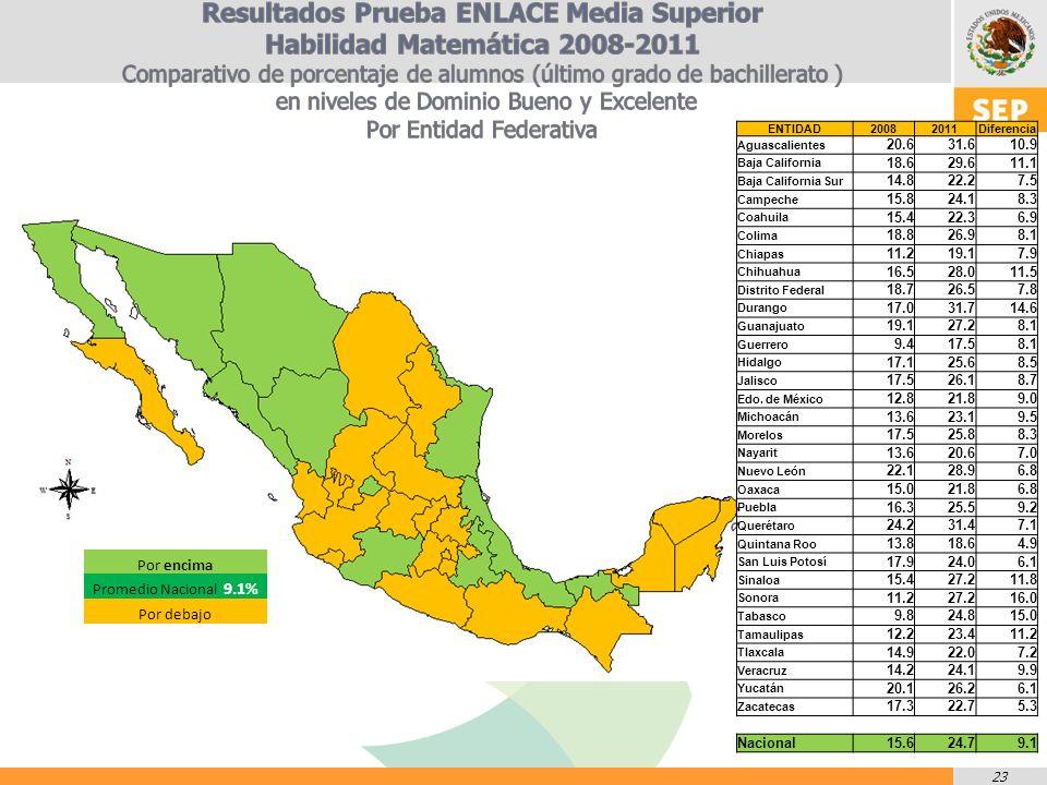 23 Por encima Promedio Nacional 9.1% Por debajo ENTIDAD20082011Diferencia Aguascalientes 20.631.610.9 Baja California 18.629.611.1 Baja California Sur 14.822.27.5 Campeche 15.824.18.3 Coahuila 15.422.36.9 Colima 18.826.98.1 Chiapas 11.219.17.9 Chihuahua 16.528.011.5 Distrito Federal 18.726.57.8 Durango 17.031.714.6 Guanajuato 19.127.28.1 Guerrero 9.417.58.1 Hidalgo 17.125.68.5 Jalisco 17.526.18.7 Edo.