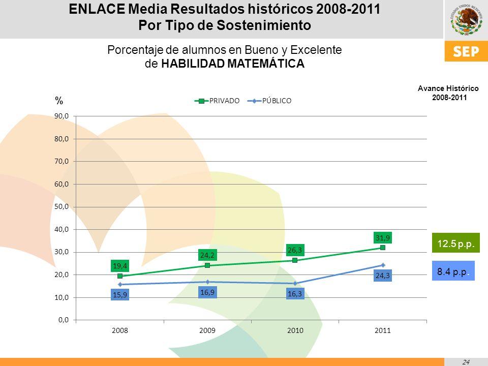 24 ENLACE Media Resultados históricos 2008-2011 Por Tipo de Sostenimiento Porcentaje de alumnos en Bueno y Excelente de HABILIDAD MATEMÁTICA % Avance Histórico 2008-2011 12.5 p.p.