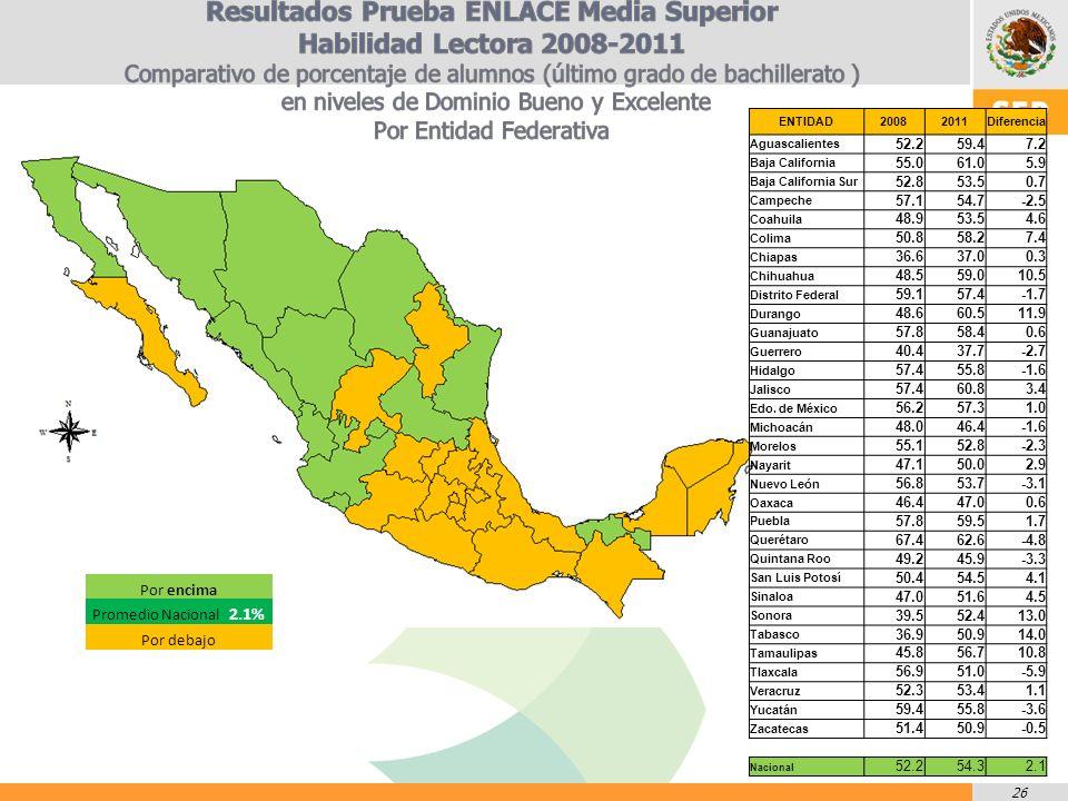 26 ENTIDAD20082011Diferencia Aguascalientes 52.259.47.2 Baja California 55.061.05.9 Baja California Sur 52.853.50.7 Campeche 57.154.7-2.5 Coahuila 48.953.54.6 Colima 50.858.27.4 Chiapas 36.637.00.3 Chihuahua 48.559.010.5 Distrito Federal 59.157.4-1.7 Durango 48.660.511.9 Guanajuato 57.858.40.6 Guerrero 40.437.7-2.7 Hidalgo 57.455.8-1.6 Jalisco 57.460.83.4 Edo.