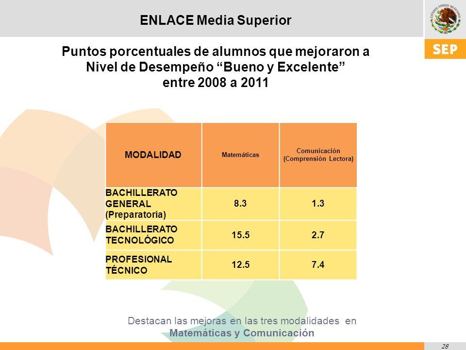 28 Destacan las mejoras en las tres modalidades en Matemáticas y Comunicación MODALIDAD Matemáticas Comunicación (Comprensión Lectora) BACHILLERATO GENERAL (Preparatoria) 8.31.3 BACHILLERATO TECNOLÓGICO 15.52.7 PROFESIONAL TÉCNICO 12.57.4 ENLACE Media Superior Puntos porcentuales de alumnos que mejoraron a Nivel de Desempeño Bueno y Excelente entre 2008 a 2011