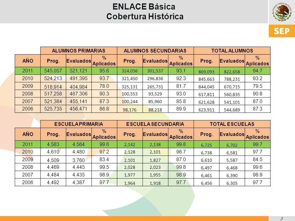 14 ENLACE Básica Resultados históricos 2006-2011 Por Modalidad Educativa Porcentaje de alumnos en Bueno y Excelente de educación SECUNDARIA en MATEMÁTICAS % Avance Histórico 2006-2011 11.9 p.p.