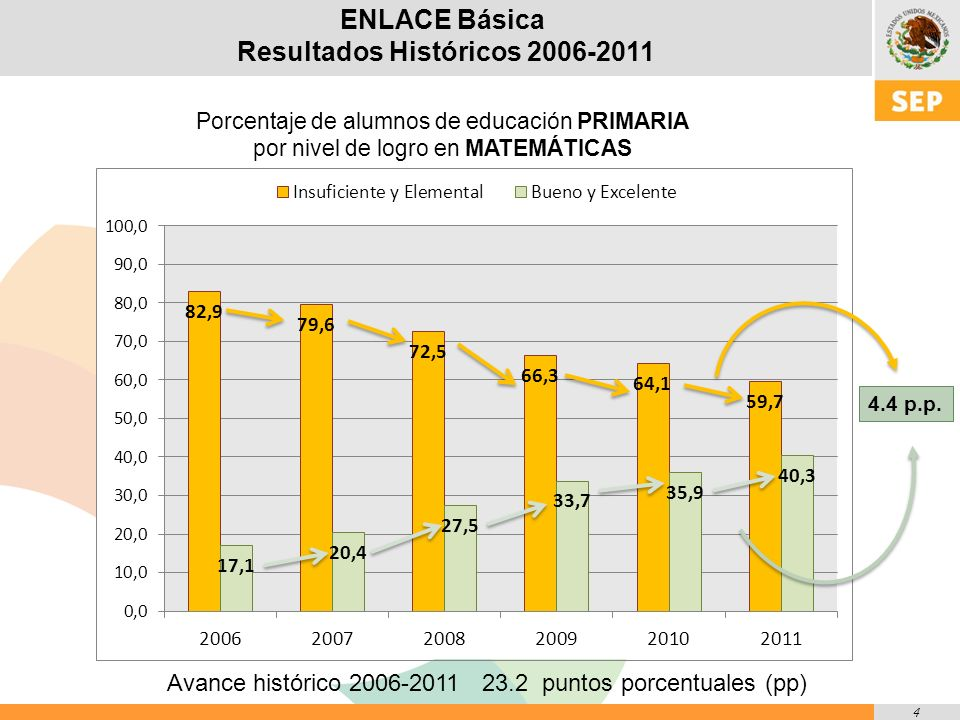 25 ENLACE Media Superior Resultados Históricos 2008-2011 Comunicación ( Comprensión Lectora ) Entre 2008 y 2011, los niveles de Bueno y Excelente se incrementaron en 1.7 puntos porcentuales, disminuyéndose en dicha proporción los alumnos ubicados en Insuficiente y Elemental.