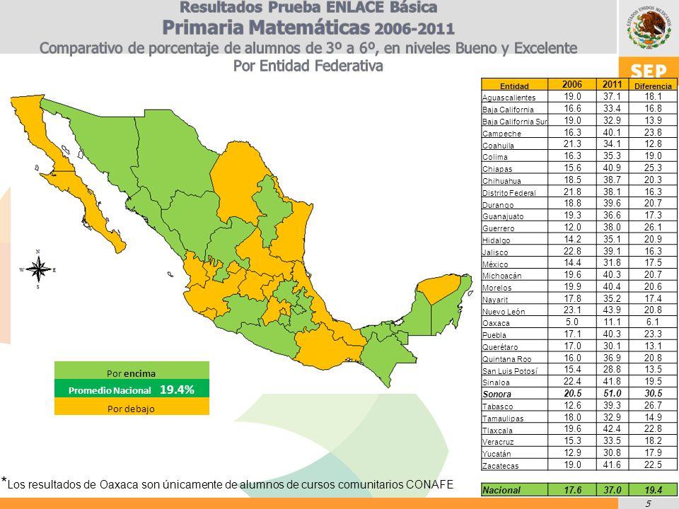 5 Por encima Promedio Nacional 19.4% Por debajo Entidad 20062011 Diferencia Aguascalientes 19.037.118.1 Baja California 16.633.416.8 Baja California Sur 19.032.913.9 Campeche 16.340.123.8 Coahuila 21.334.112.8 Colima 16.335.319.0 Chiapas 15.640.925.3 Chihuahua 18.538.720.3 Distrito Federal 21.838.116.3 Durango 18.839.620.7 Guanajuato 19.336.617.3 Guerrero 12.038.026.1 Hidalgo 14.235.120.9 Jalisco 22.839.116.3 México 14.431.817.5 Michoacán 19.640.320.7 Morelos 19.940.420.6 Nayarit 17.835.217.4 Nuevo León 23.143.920.8 Oaxaca 5.011.16.1 Puebla 17.140.323.3 Querétaro 17.030.113.1 Quintana Roo 16.036.920.8 San Luis Potosí 15.428.813.5 Sinaloa 22.441.819.5 Sonora 20.551.030.5 Tabasco 12.639.326.7 Tamaulipas 18.032.914.9 Tlaxcala 19.642.422.8 Veracruz 15.333.518.2 Yucatán 12.930.817.9 Zacatecas 19.041.622.5 Nacional17.637.019.4 * Los resultados de Oaxaca son únicamente de alumnos de cursos comunitarios CONAFE