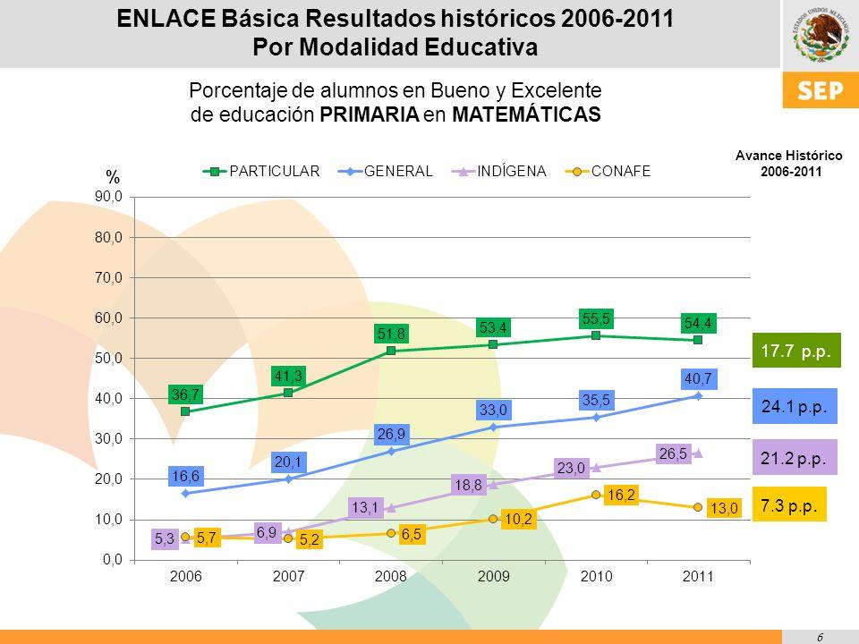 7 ENLACE Básica Resultados Históricos 2006-2011 POR MODALIDAD EDUCATIVA PRIMARIA MATEMÁTICAS MODALIDAD GLOBAL CONAFEGENERALINDÍGENAPARTICULAR AÑO INSUFICIENTE ELEMENTAL BUENO EXCELENTE INSUFICIENTE ELEMENTAL BUENO EXCELENTE INSUFICIENTE ELEMENTAL BUENO EXCELENTE INSUFICIENTE ELEMENTAL BUENO EXCELENTE INSUFICIENTE ELEMENTAL BUENO EXCELENTE Insuficiente y Elemental Bueno y Excelente 200642.951.45.10.621.561.915.31.245.848.95.10.36.157.232.34.422.660.315.71.482.917.1 200754.140.74.90.321.258.817.52.547.245.96.20.75.553.233.47.922.457.217.72.779.620.4 200852.241.35.70.722.550.622.74.142.444.511.61.57.141.139.112.723.249.322.94.572.527.5 200946.743.19.21.018.049.026.76.336.344.915.92.96.540.138.614.818.347.926.96.866.333.7 201039.244.713.42.818.046.627.38.132.744.318.74.36.837.738.417.118.545.727.48.564.135.9 201141.145.910.72.314.145.328.712.027.046.520.36.26.439.234.919.514.744.928.312.059.740.3 87.013.059.340.773.526.545.654.459.740.3