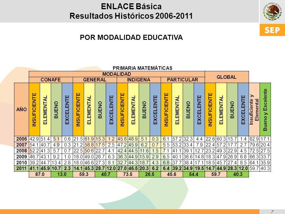 8 ENLACE Básica Resultados Históricos 2006-2011 Porcentaje de alumnos de Educación PRIMARIA por nivel de logro en ESPAÑOL Avance histórico 2006-2011 21.7 puntos porcentuales (pp) 4.2 p.p.