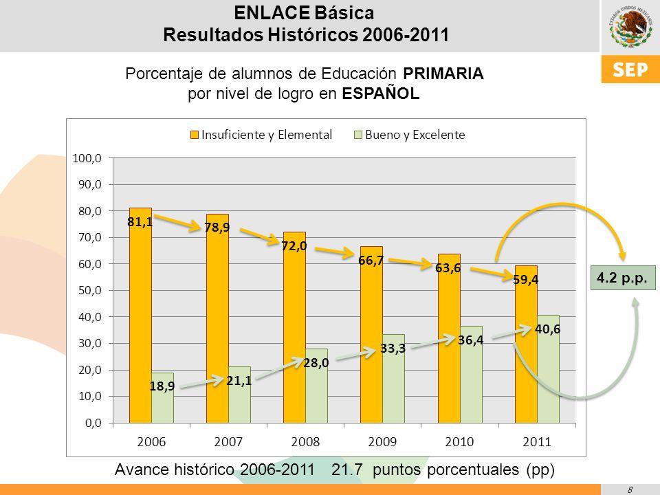 29 ENLACE Media Superior Mejoras en los niveles del contexto social o Se aprecia una mejoría en los 5 grados de marginación, tanto en Matemáticas como en Comunicación.