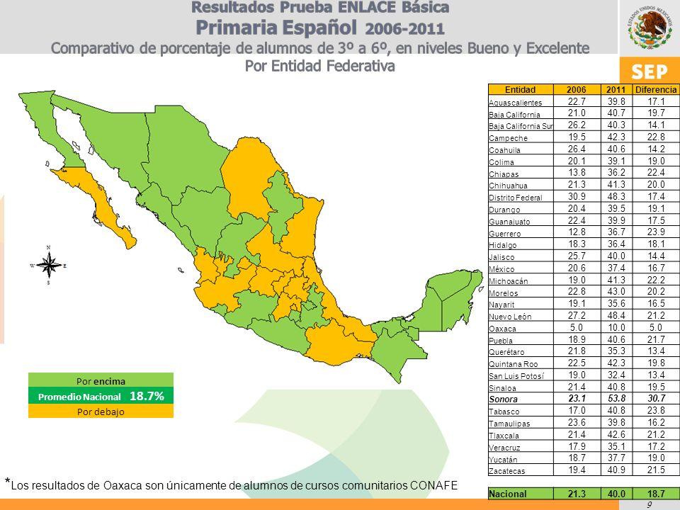 9 Entidad20062011Diferencia Aguascalientes 22.739.817.1 Baja California 21.040.719.7 Baja California Sur 26.240.314.1 Campeche 19.542.322.8 Coahuila 26.440.614.2 Colima 20.139.119.0 Chiapas 13.836.222.4 Chihuahua 21.341.320.0 Distrito Federal 30.948.317.4 Durango 20.439.519.1 Guanajuato 22.439.917.5 Guerrero 12.836.723.9 Hidalgo 18.336.418.1 Jalisco 25.740.014.4 México 20.637.416.7 Michoacán 19.041.322.2 Morelos 22.843.020.2 Nayarit 19.135.616.5 Nuevo León 27.248.421.2 Oaxaca 5.010.05.0 Puebla 18.940.621.7 Querétaro 21.835.313.4 Quintana Roo 22.542.319.8 San Luis Potosí 19.032.413.4 Sinaloa 21.440.819.5 Sonora 23.153.830.7 Tabasco 17.040.823.8 Tamaulipas 23.639.816.2 Tlaxcala 21.442.621.2 Veracruz 17.935.117.2 Yucatán 18.737.719.0 Zacatecas 19.440.921.5 Nacional21.340.018.7 Por encima Promedio Nacional 18.7% Por debajo * Los resultados de Oaxaca son únicamente de alumnos de cursos comunitarios CONAFE