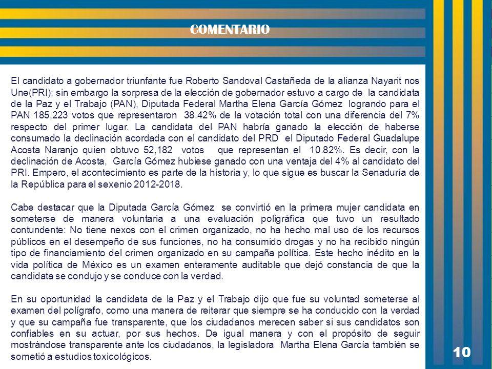 10 COMENTARIO El candidato a gobernador triunfante fue Roberto Sandoval Castañeda de la alianza Nayarit nos Une(PRI); sin embargo la sorpresa de la el