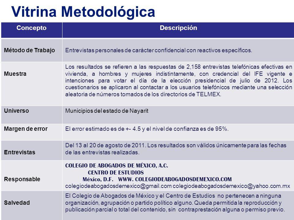 2 Vitrina Metodológica ConceptoDescripción Método de TrabajoEntrevistas personales de carácter confidencial con reactivos específicos. Muestra Los res