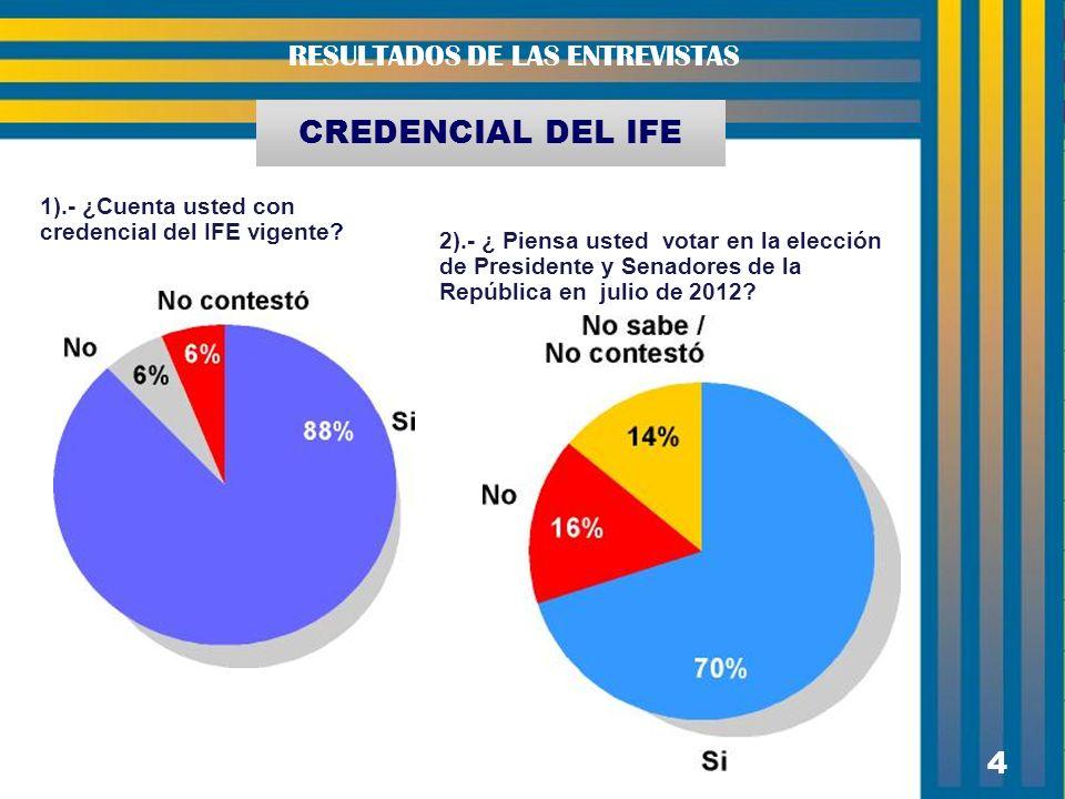 4 RESULTADOS DE LAS ENTREVISTAS 4 1).- ¿Cuenta usted con credencial del IFE vigente? CREDENCIAL DEL IFE 2).- ¿ Piensa usted votar en la elección de Pr