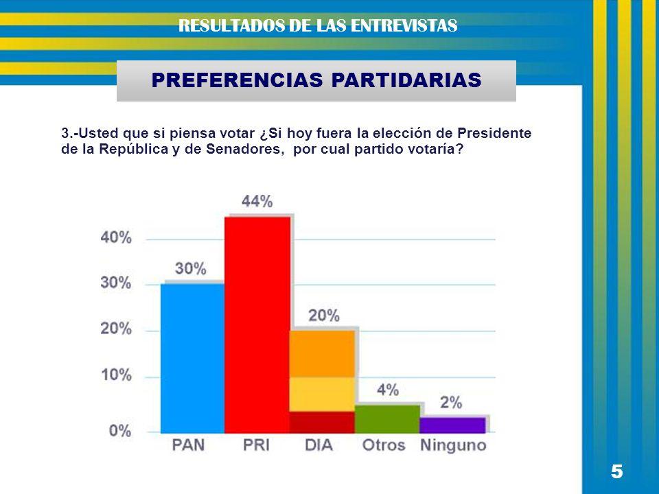 5 PREFERENCIAS PARTIDARIAS 3.-Usted que si piensa votar ¿Si hoy fuera la elección de Presidente de la República y de Senadores, por cual partido votaría.