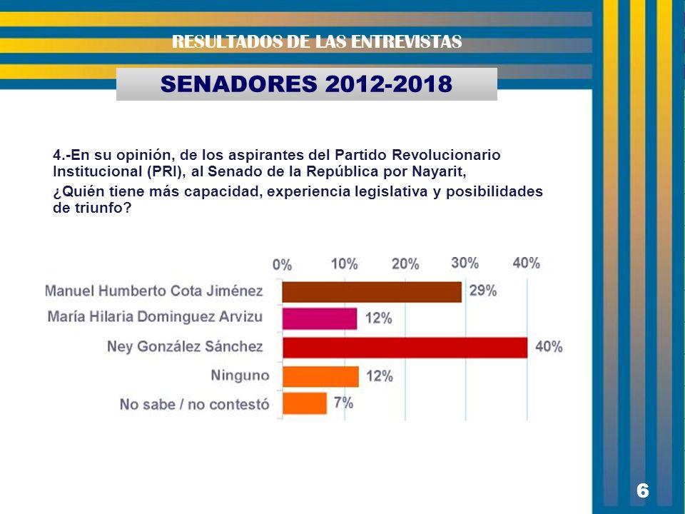 6 SENADORES 2012-2018 RESULTADOS DE LAS ENTREVISTAS 4.-En su opinión, de los aspirantes del Partido Revolucionario Institucional (PRI), al Senado de l