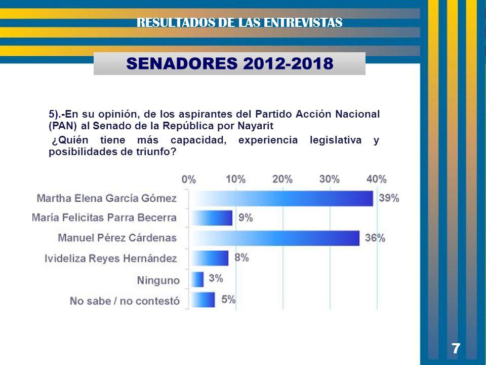 7 7 SENADORES 2012-2018 RESULTADOS DE LAS ENTREVISTAS 5).-En su opinión, de los aspirantes del Partido Acción Nacional (PAN) al Senado de la República