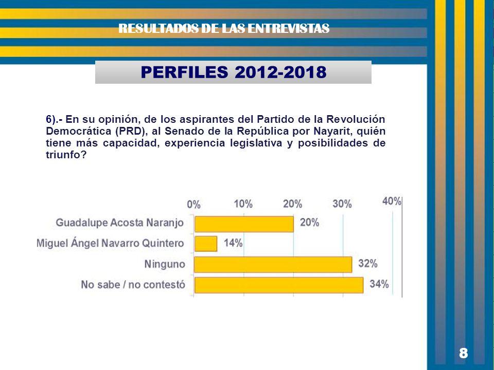 8 8 PERFILES 2012-2018 RESULTADOS DE LAS ENTREVISTAS 6).- En su opinión, de los aspirantes del Partido de la Revolución Democrática (PRD), al Senado d