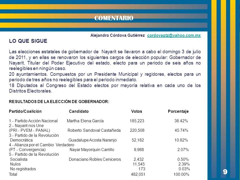 9 COMENTARIO Alejandro Córdova Gutiérrez cordovagtz@yahoo.com.mxcordovagtz@yahoo.com.mx LO QUE SIGUE Las elecciones estatales de gobernador de Nayarit se llevaron a cabo el domingo 3 de julio de 2011, y en ellas se renovaron los siguientes cargos de elección popular: Gobernador de Nayarit, Titular del Poder Ejecutivo del estado, electo para un periodo de seis años no reelegibles en ningún caso.