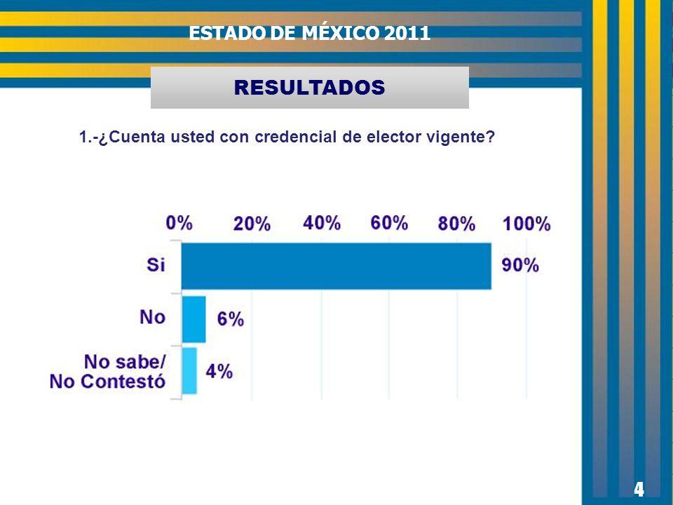 4 ESTADO DE MÉXICO 2011 1.-¿Cuenta usted con credencial de elector vigente? RESULTADOS