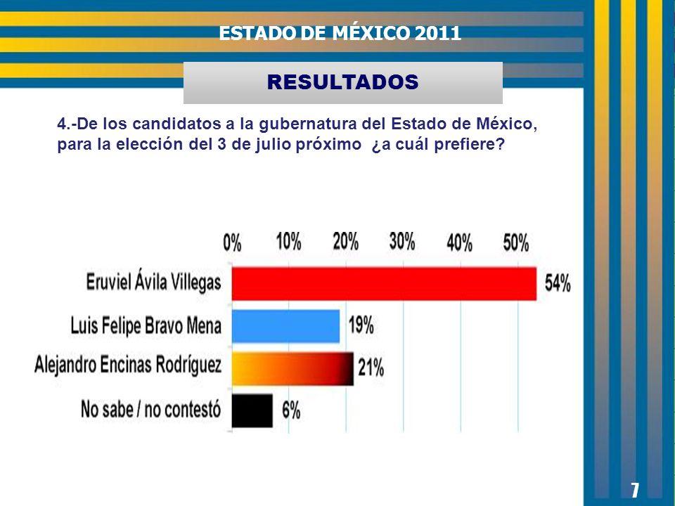 RESULTADOS 7 4.-De los candidatos a la gubernatura del Estado de México, para la elección del 3 de julio próximo ¿a cuál prefiere? ESTADO DE MÉXICO 20