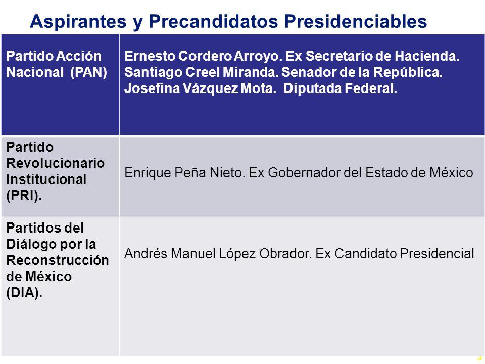 3 Aspirantes y Precandidatos Presidenciables Partido Acción Nacional (PAN) Ernesto Cordero Arroyo. Ex Secretario de Hacienda. Santiago Creel Miranda.