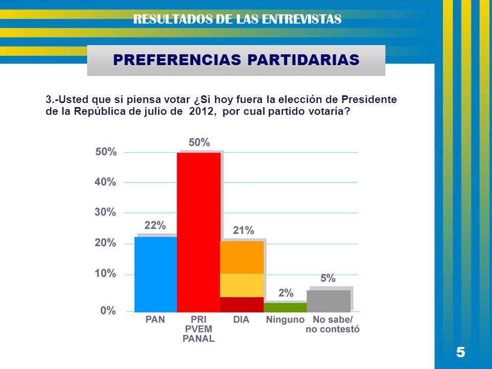 5 PREFERENCIAS PARTIDARIAS 3.-Usted que si piensa votar ¿Si hoy fuera la elección de Presidente de la República de julio de 2012, por cual partido vot