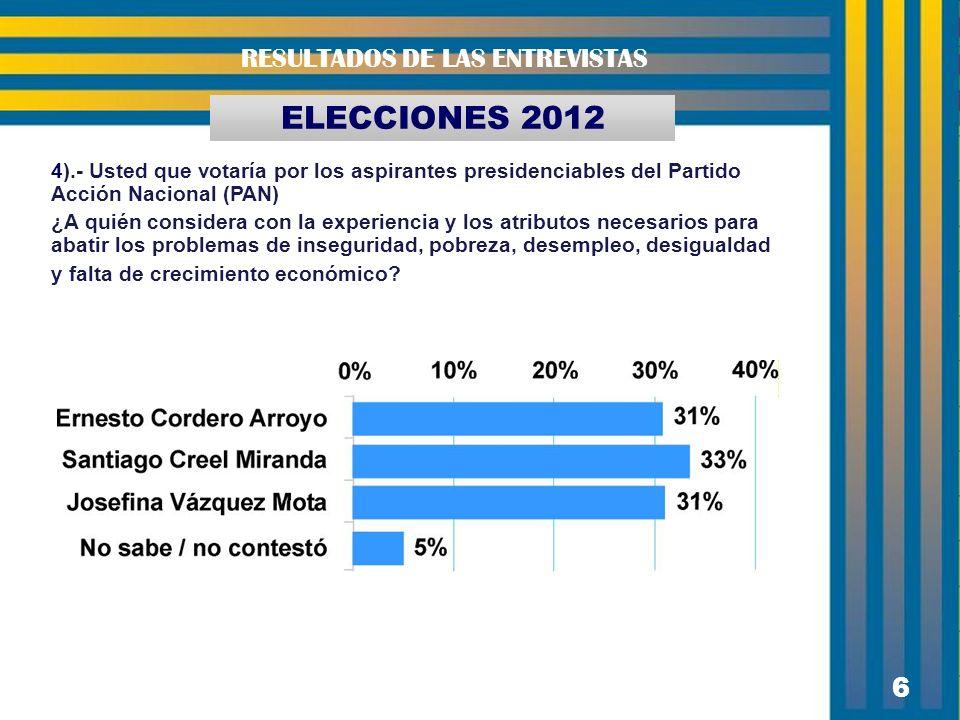 6 ELECCIONES 2012 RESULTADOS DE LAS ENTREVISTAS 4).- Usted que votaría por los aspirantes presidenciables del Partido Acción Nacional (PAN) ¿A quién c
