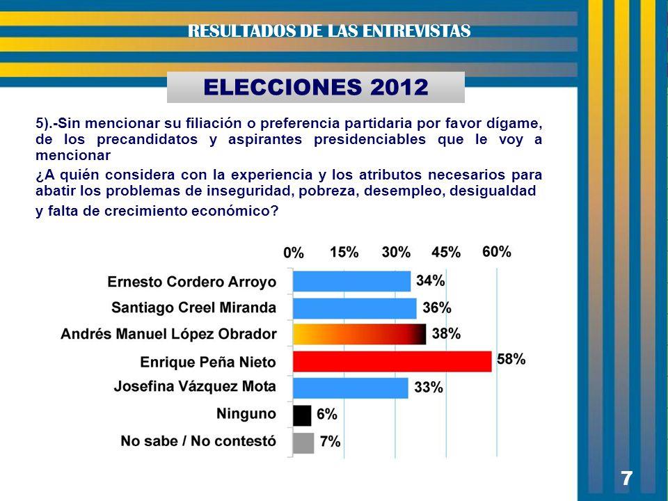 7 7 ELECCIONES 2012 RESULTADOS DE LAS ENTREVISTAS 5).-Sin mencionar su filiación o preferencia partidaria por favor dígame, de los precandidatos y asp