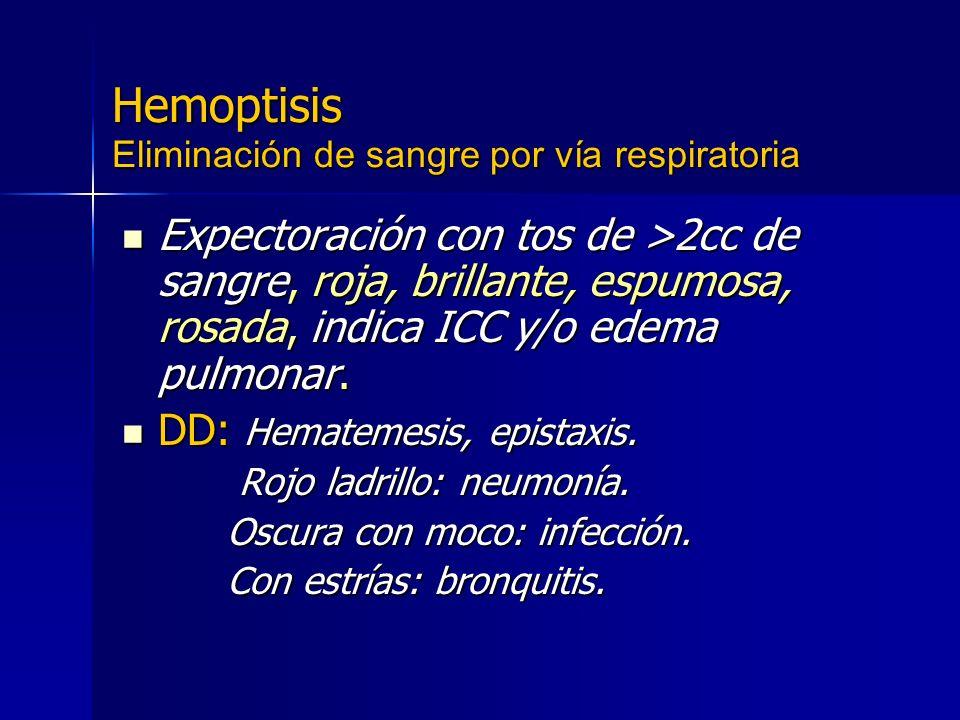 Hemoptisis Eliminación de sangre por vía respiratoria Expectoración con tos de >2cc de sangre, roja, brillante, espumosa, rosada, indica ICC y/o edema
