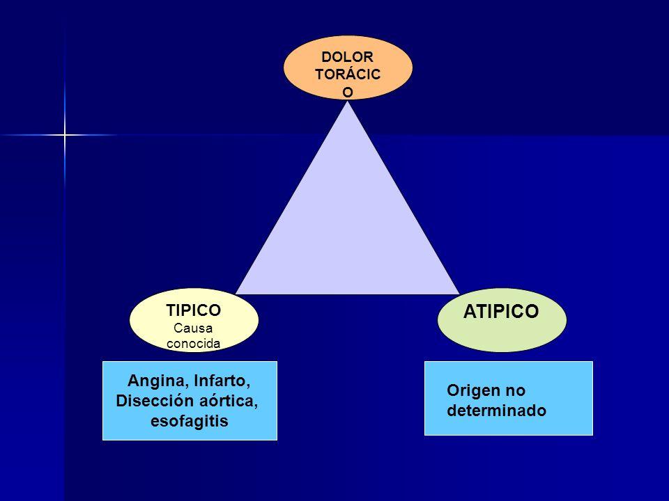 TIPICO Causa conocida DOLOR TORÁCIC O ATIPICO Angina, Infarto, Disección aórtica, esofagitis Origen no determinado