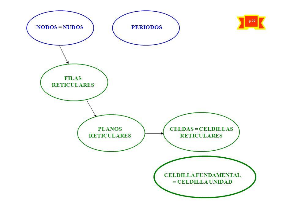 NODOS = NUDOS PERIODOS FILAS RETICULARES PLANOS RETICULARES CELDAS = CELDILLAS RETICULARES CELDILLA FUNDAMENTAL = CELDILLA UNIDAD p.29