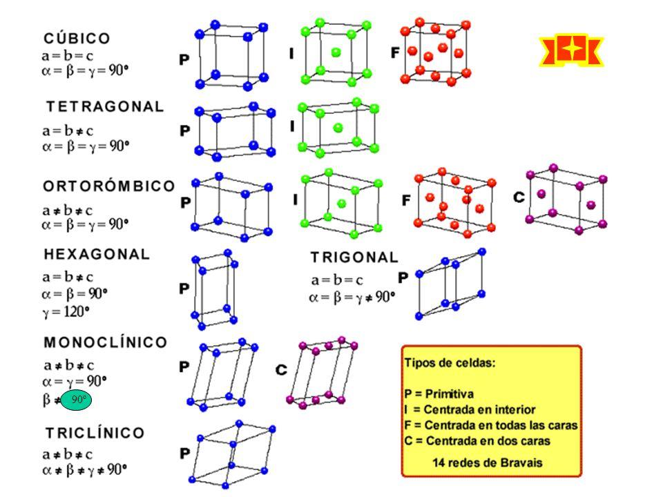 http://recursostic.educacion.es/ciencias/biosfera/web/alumno/1bachille rato/cristalizacion/imagenes/Bravaisp.gif 90º
