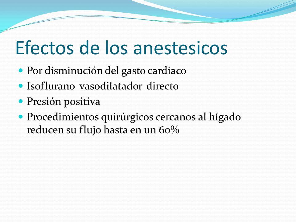 Efectos de los anestesicos Por disminución del gasto cardiaco Isoflurano vasodilatador directo Presión positiva Procedimientos quirúrgicos cercanos al