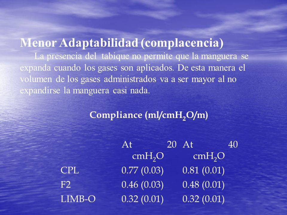 Menor Adaptabilidad (complacencia) La presencia del tabique no permite que la manguera se expanda cuando los gases son aplicados. De esta manera el vo