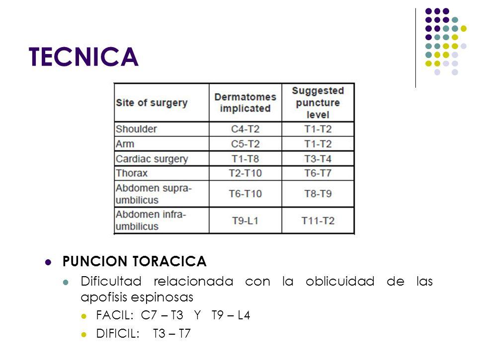 TECNICA PUNCION TORACICA Dificultad relacionada con la oblicuidad de las apofisis espinosas FACIL: C7 – T3 Y T9 – L4 DIFICIL: T3 – T7