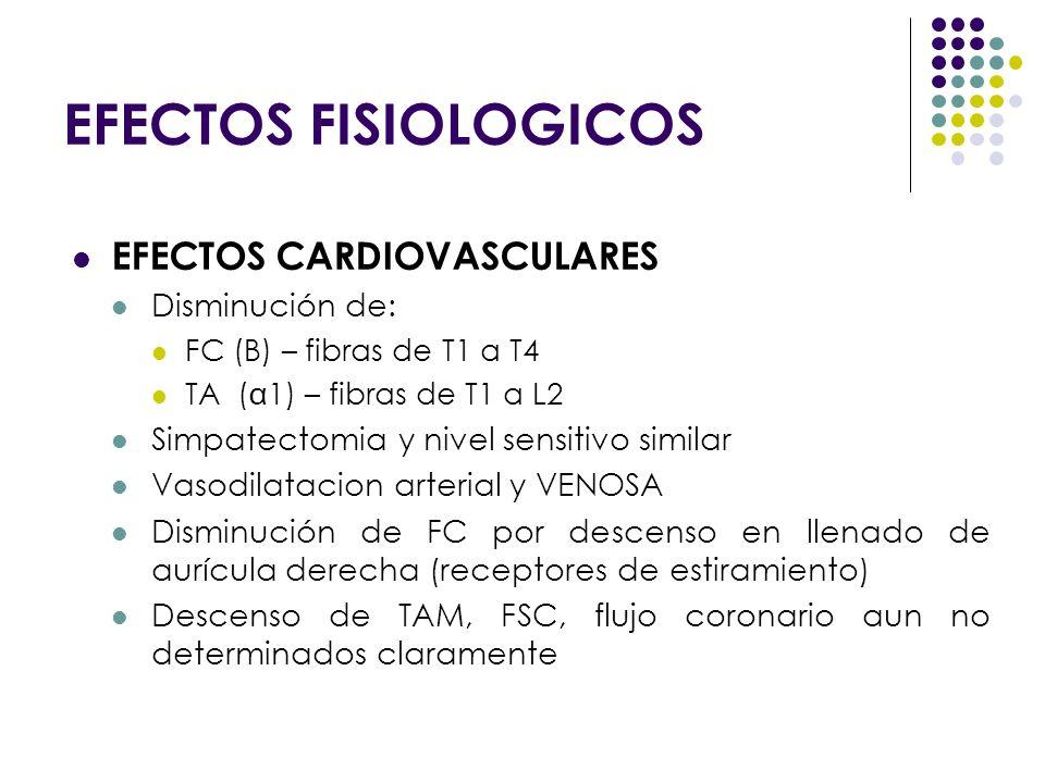 EFECTOS FISIOLOGICOS EFECTOS CARDIOVASCULARES Disminución de: FC (B) – fibras de T1 a T4 TA (1) – fibras de T1 a L2 Simpatectomia y nivel sensitivo si