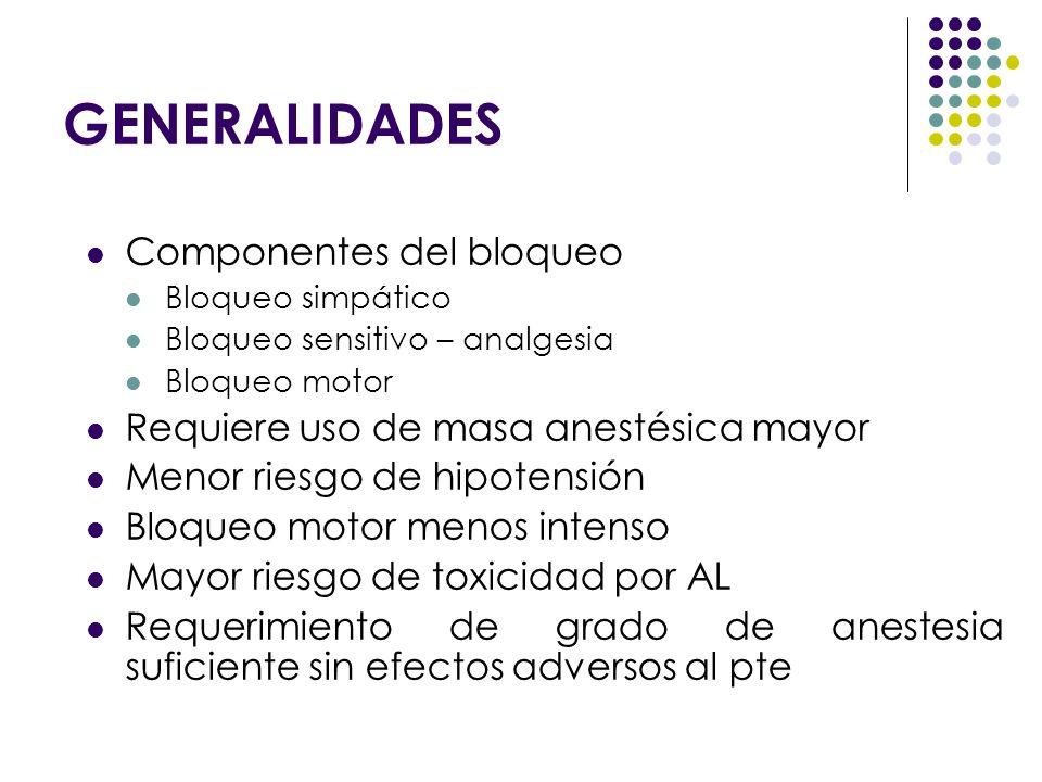 GENERALIDADES Componentes del bloqueo Bloqueo simpático Bloqueo sensitivo – analgesia Bloqueo motor Requiere uso de masa anestésica mayor Menor riesgo