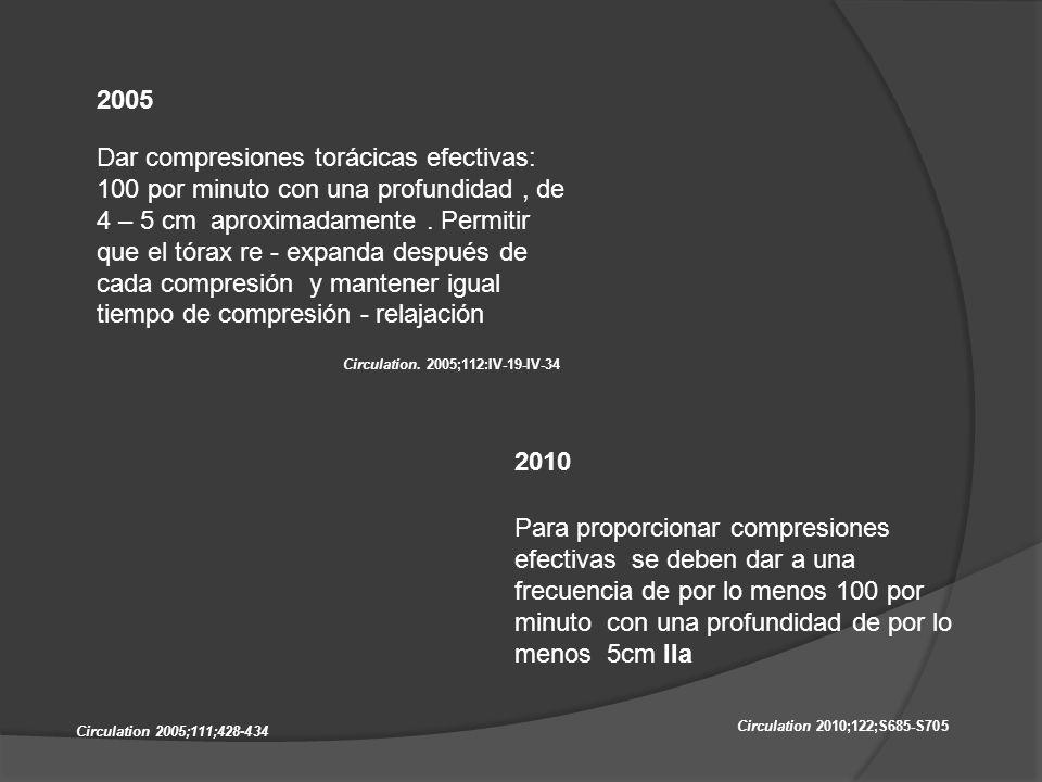 2005 Capnógrafo uso rutinario para confirmar intubación, y podría ser un indicador del Gasto cardiaco generado en la reanimación 2010 Usar onda capnográfica en paciente intubado para monitorear la reanimación, optimizarla y detectar circulación espontánea (ROSC), si PETCO2 menor de 10mm/Hg mejorar las compresiones IIb, si mayor de 35 – 40 súbitamente: ROSC IIa Circulation 2005;112;III-25-III-54 Circulation 2010;122;S729-S767