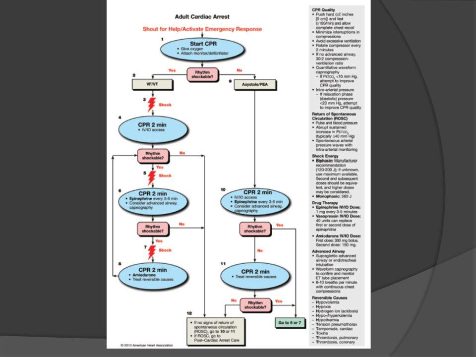 CUIDADOS POSREANIMACIÓN Optimizar función cardiopulmonar y perfusión Traslado al lugar indicado Tratamiento de causa Circulation 2010;122;S768-S786 La mayoría de muertes en las primeras 24 horas