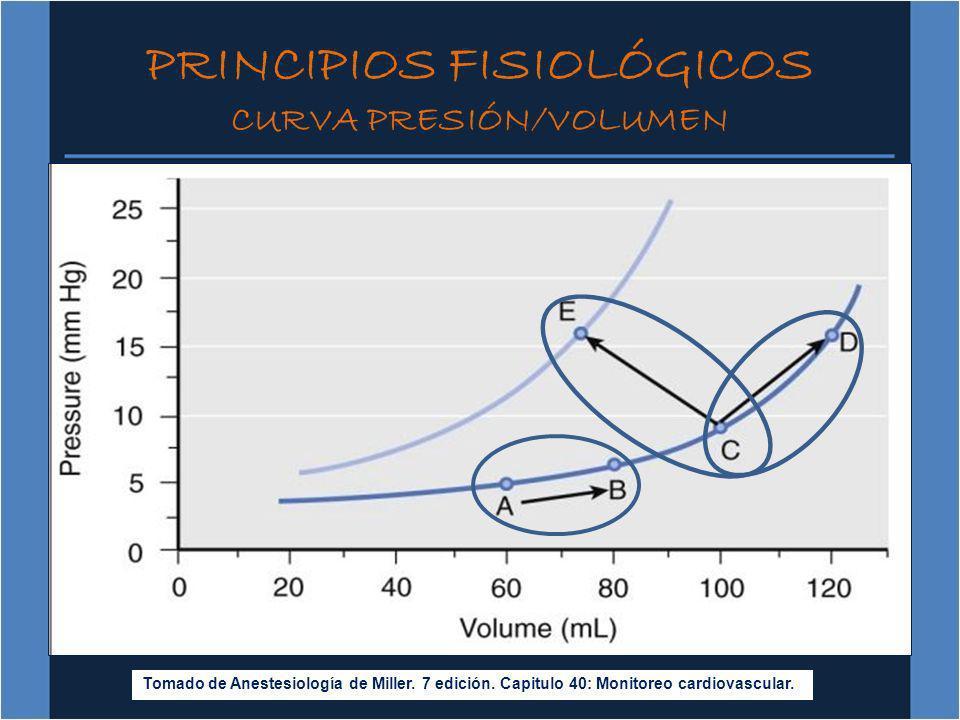 PRINCIPIOS FISIOLÓGICOS CURVA PRESIÓN/VOLUMEN Tomado de Anestesiología de Miller. 7 edición. Capitulo 40: Monitoreo cardiovascular.