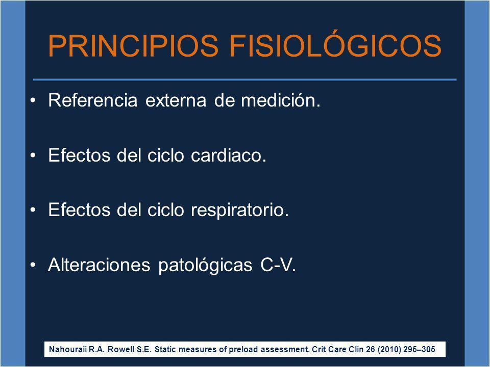 PRINCIPIOS FISIOLÓGICOS Referencia externa de medición. Efectos del ciclo cardiaco. Efectos del ciclo respiratorio. Alteraciones patológicas C-V. Naho